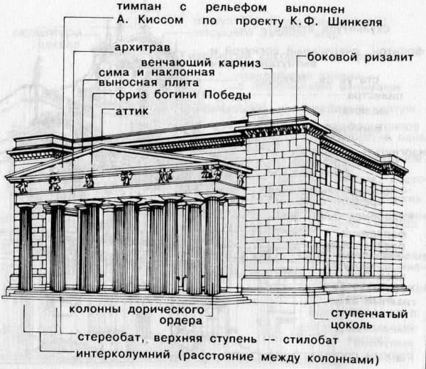 Схема строения зданий эпохи классицизма