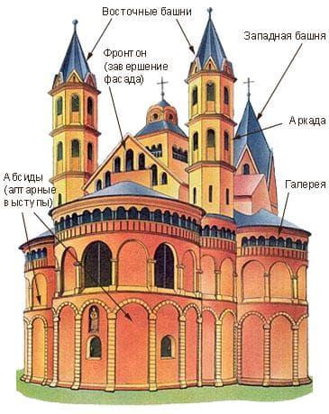 Характерные особенности романской архитектуры